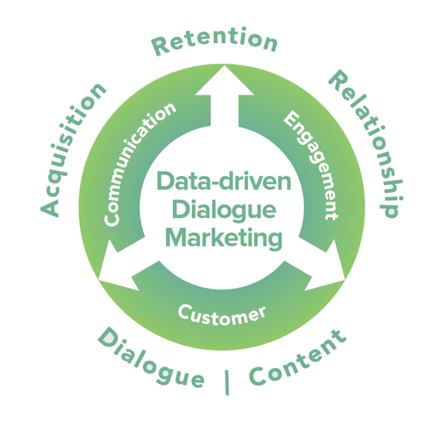 data-driven marketing consulting